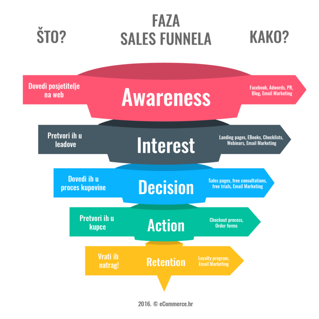 sales-funnel-ecommerce-1024x1024